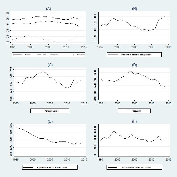 Figura 1: Indicatori del mercato del lavoro in Calabria dal 1995 al 2014