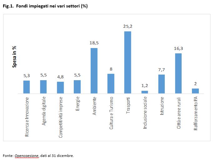 Fig.1. Fondi impiegati nei vari settori (%)