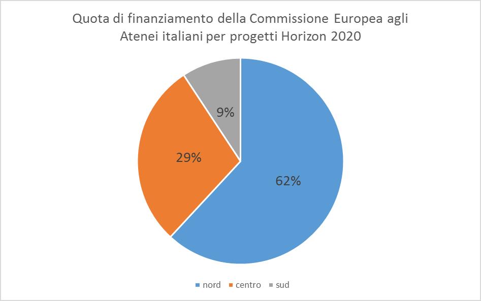 Figura 2 - Dati Commissione Europea, Elaborazione OpenCalabria