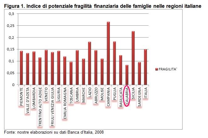 Indice di potenziale fragilità finanziaria