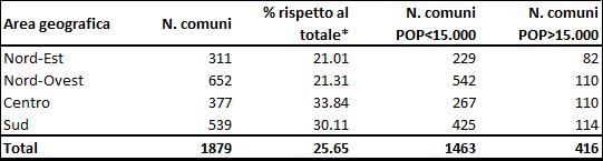 Tabella 1. Descrizione del campione Nota: Le Isole maggiori sono escluse dall'analisi. Fonte: elaborazioni su dati ISTAT e SOSE.