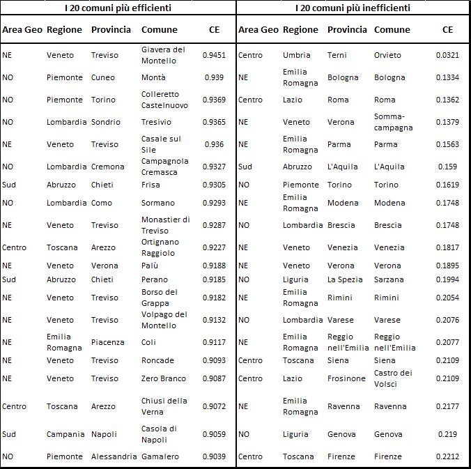 Tabella 2. I livelli di efficienza di costo dei comuni italiani nel 2010. Ranking per area geografica Nota: NO = Nord-Ovest; NE = Nord-Est.