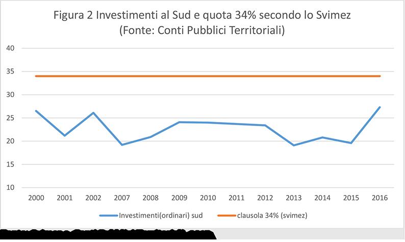 Salari Investimenti E Produttivita Nel Mezzogiorno