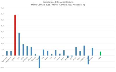 Primo trimestre 2018: esplodono le esportazioni della Calabria